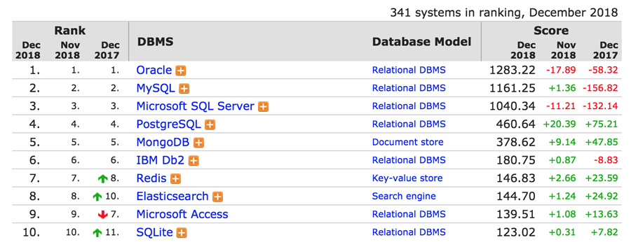 ranking de banco de dados